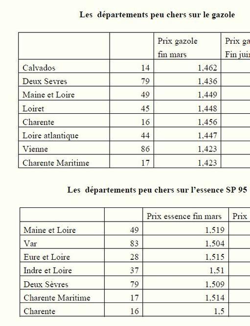 64b0bea83093f Où l essence est-elle la moins chère en France