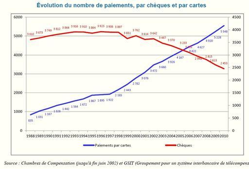 La Carte Bancaire Est Le Mode De Paiement Plus Utilise En France