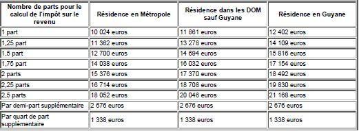Retraites Les Conditions D Exoneration De Cgs Et De Crds Pour 2012
