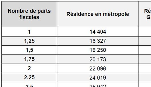 Retraite Les Seuils D Exoneration De Csg Crds Et Casa Pour
