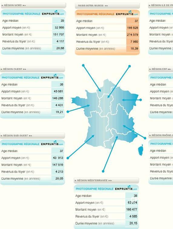 30 Du Prix En Apport Pour Acheter Un Bien Immobilier