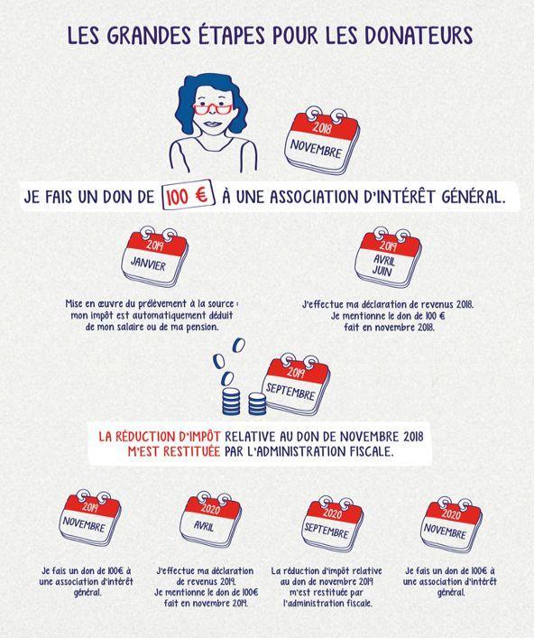 Prelevement A La Source Les Reductions D Impot Liees Aux Dons Sont