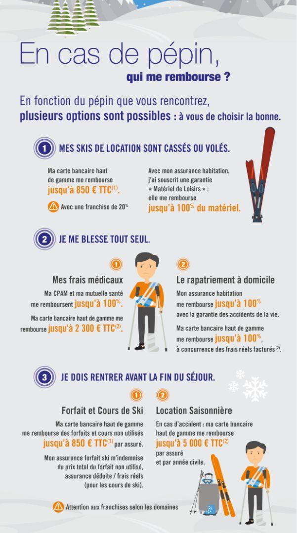 Un Accident De Ski Peut Coûter Cher Vérifiez Vos Assurances