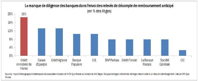 Les Banques Entravent Les Renegociations Des Credits Immobiliers