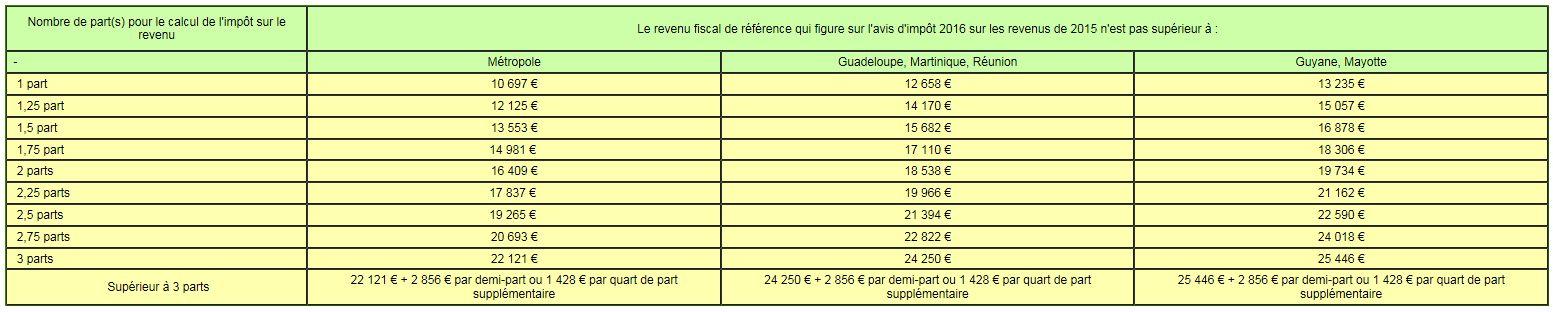 Les Conditions D Exoneration De La Taxe Fonciere En 2016