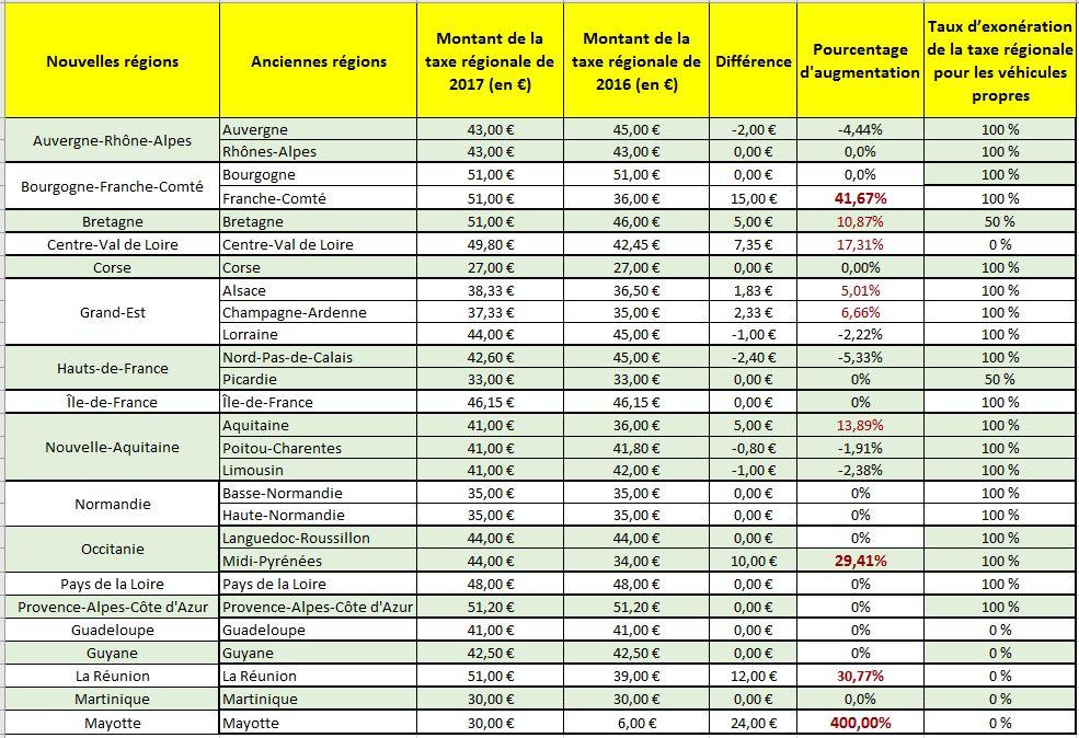 prix des chevaux fiscaux 2017