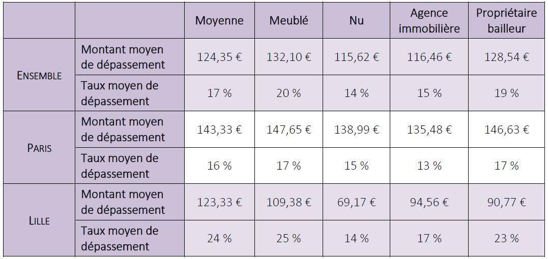 Plus D 1 Loyer Sur 3 Depasse Le Maximum Autorise A Paris Et A Lille