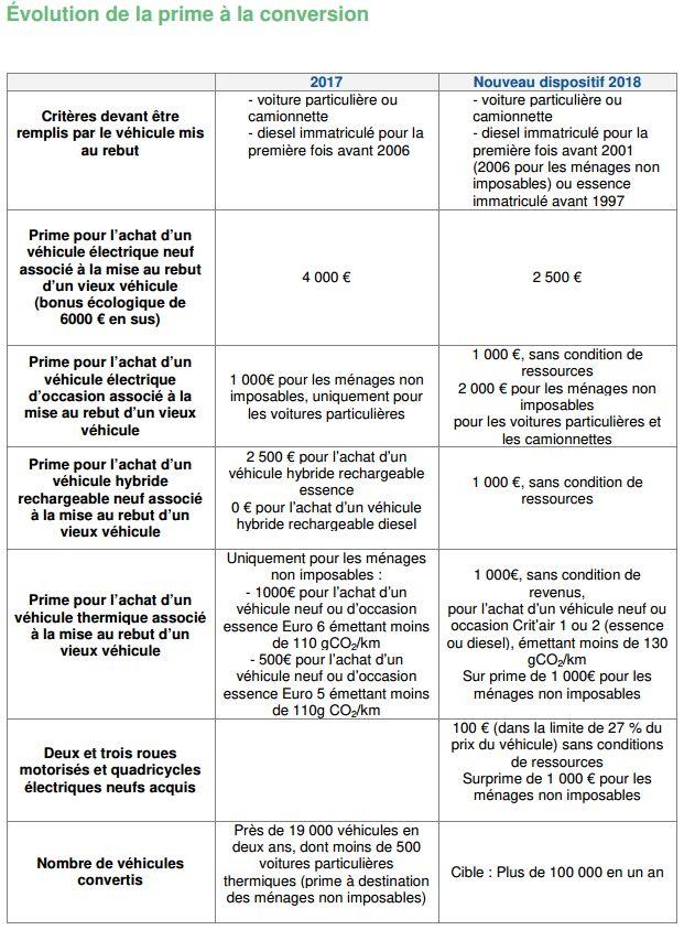 La Prime A La Casse Sera Versee Meme Pour L Achat D Une Voiture D
