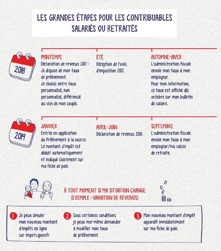 Prélèvement à La Source Le Calendrier De Limpôt Sur Le Revenu 2018