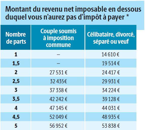 revenus impots net ou brut