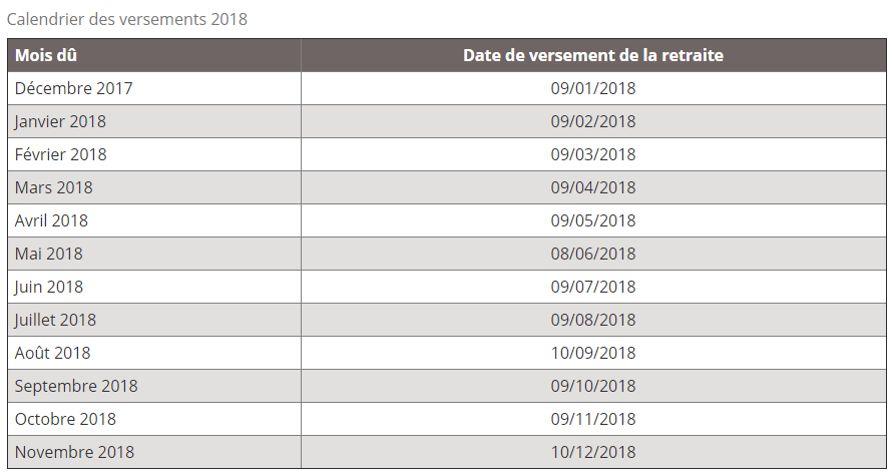 Calendrier Des Paiement Caf 2019.Le Calendrier Des Versements Des Retraites Msa Pour 2018