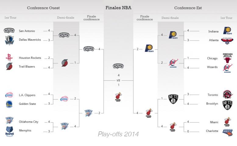 Play-offs NBA 2014