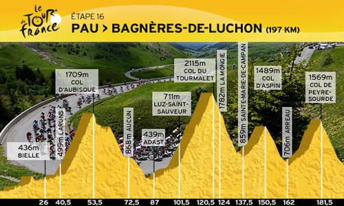 Pau Bagn Res De Luchon Tour De France Cyclisme