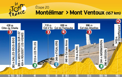 Mont limar mont ventoux tour de france 2009 tour de - La chaine meteo montelimar ...
