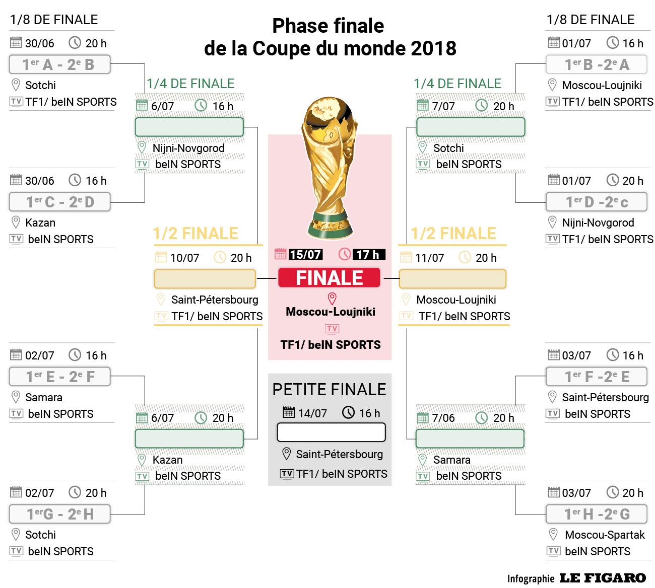 Coupe du monde 2018 le tableau complet de la phase - Resultat de qualification coupe du monde ...