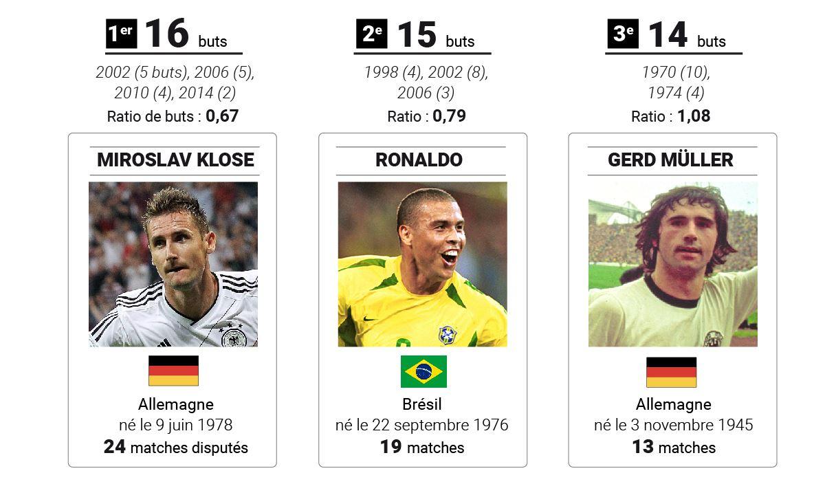 Coupe du monde le classement des buteurs et les - Classement coupe du monde de rugby ...