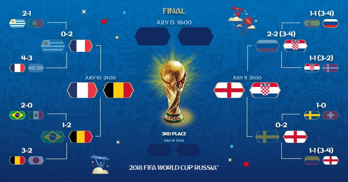 Tableau Des Demi Finales De La Coupe Du Monde 2018 France