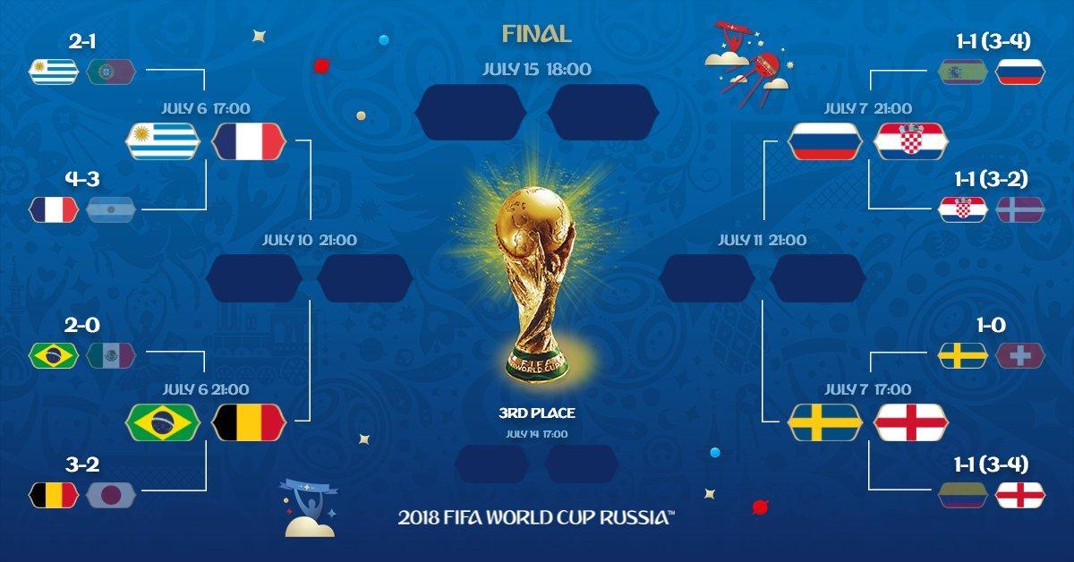 Tableau des quarts de la coupe du monde 2018 france - Quarts de finale coupe de france ...