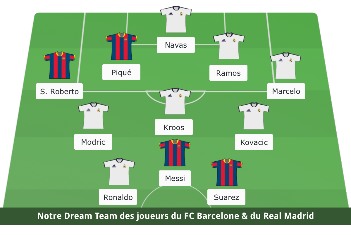 Football - Etranger - Barcelone-Real Madrid : notre onze type