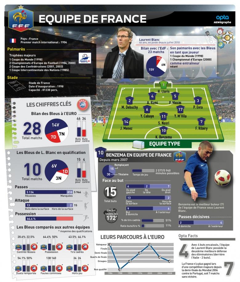 L'équipe de France en chiffres