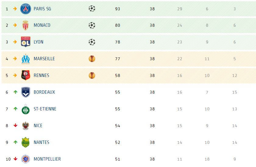 Football - Ligue 1 - Monaco et Lyon en C1, Toulouse en barrages... Le classement de la Ligue 1 à l'issue de la saison