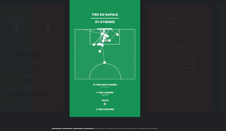 Football - Ligue 1 - Story du Figaro - Le nul des Verts face à Brest en chiffres