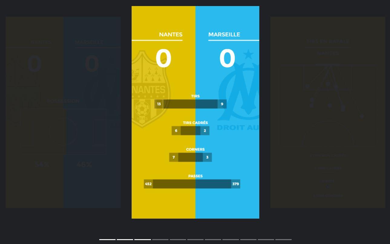 Football - Ligue 1 - Story du Figaro - Nantes-OM en chiffres