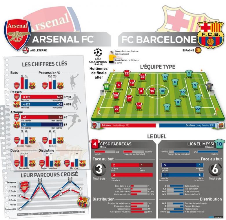 Tableau de bord d'avant match Arsenal-Barcelone