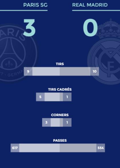 Football - Ligue des champions - Une seule frappe cadrée pour le Real puni par le PSG