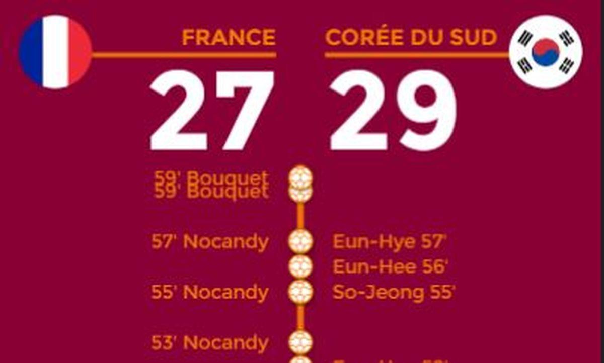 Handball - Equipe de France - Mondial 2019 : Toutes les stats des Bleues face à la Corée du Sud