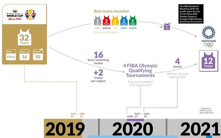 Calendrier, enjeux, favoris… La Coupe du monde 2019 pour les nuls
