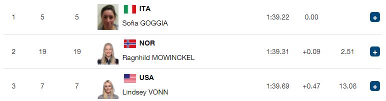 Ski Alpin F L Italienne Sofia Goggia Championne Olympique Sur La Descente Fil Info Pyeongchang 2018 Jeux Olympiques