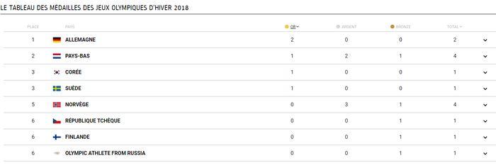 L Allemagne Et Les Pays Bas En Tete Du Classement Des Medailles Fil Info Pyeongchang 2018 Jeux Olympiques