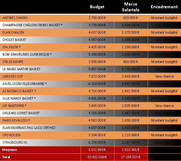 Budgets et masses salariales 2015-2016 Pro-A