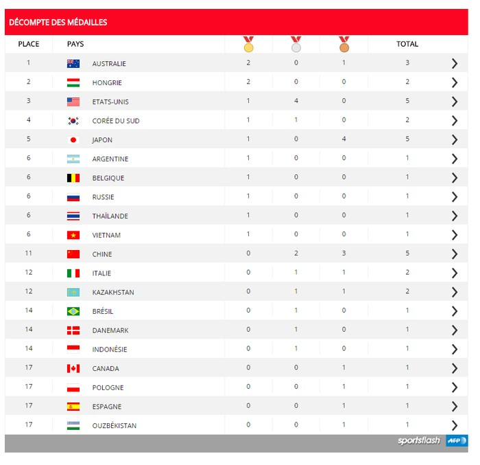 Tableau Des Medailles L Australie Et La Hongrie En Tete Fil Infos Rio 2016 Jeux Olympiques