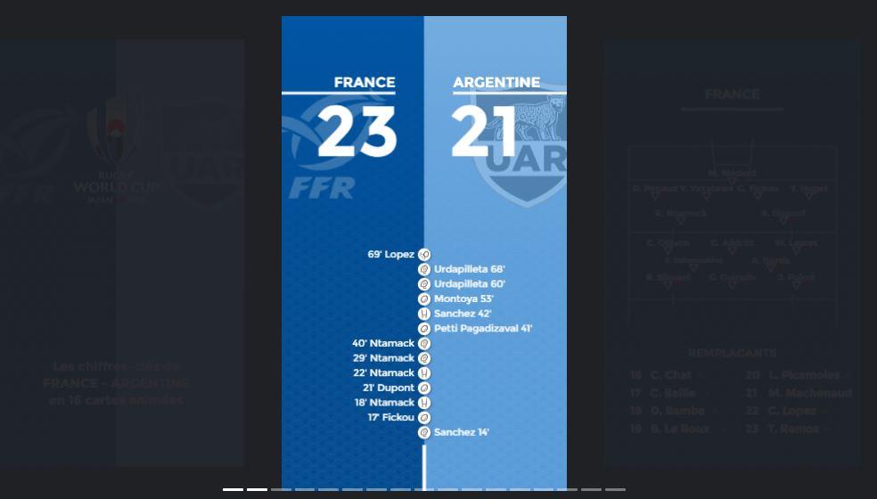 Rugby - Coupe du monde 2019 - Les chiffres-clés de France - Argentine