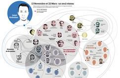 Attentats du 13 novembre à Paris et du 22 mars en Belgique : un seul réseau
