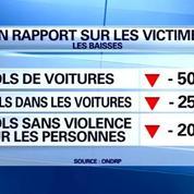 Délinquance: violences en baisse, sentiment d'insécurité en hausse