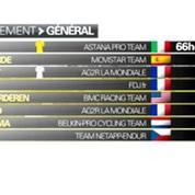 Tour de France, Jean-Christophe Peraud, le vétéran qui peut rêver d'un podium