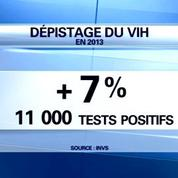 Sida: tests positifs en augmentation, un signe de meilleure détection?