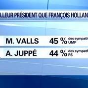 Sondage CSA: Juppé et Valls, meilleurs présidents que Hollande selon les Français