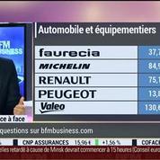 Stanislas De Bailliencourt VS Eric Bertrand (2/2): Publications d'entreprises: résultats positifs pour le secteur automobile –