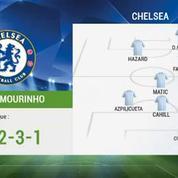 Football / Les compositions de Chelsea/PSG