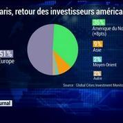 Paris gagne en attractivité