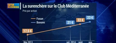 Club Méditerranée: l'AMF pourrait intervenir